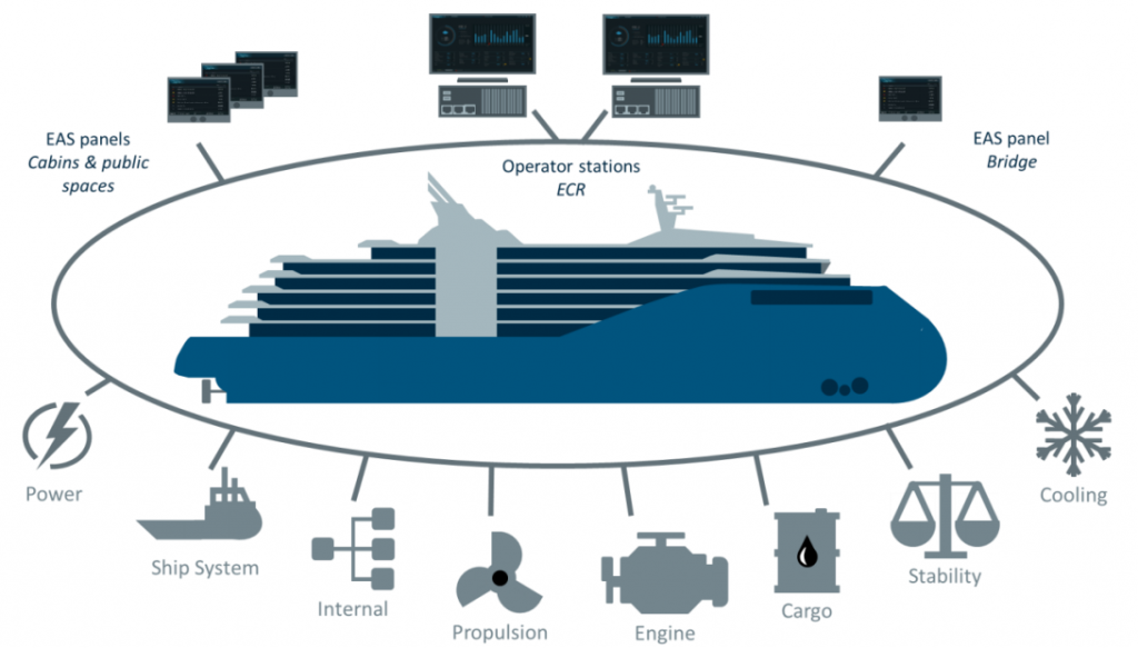 Illustraion of ship systems connected to Blue Integrated Automation System