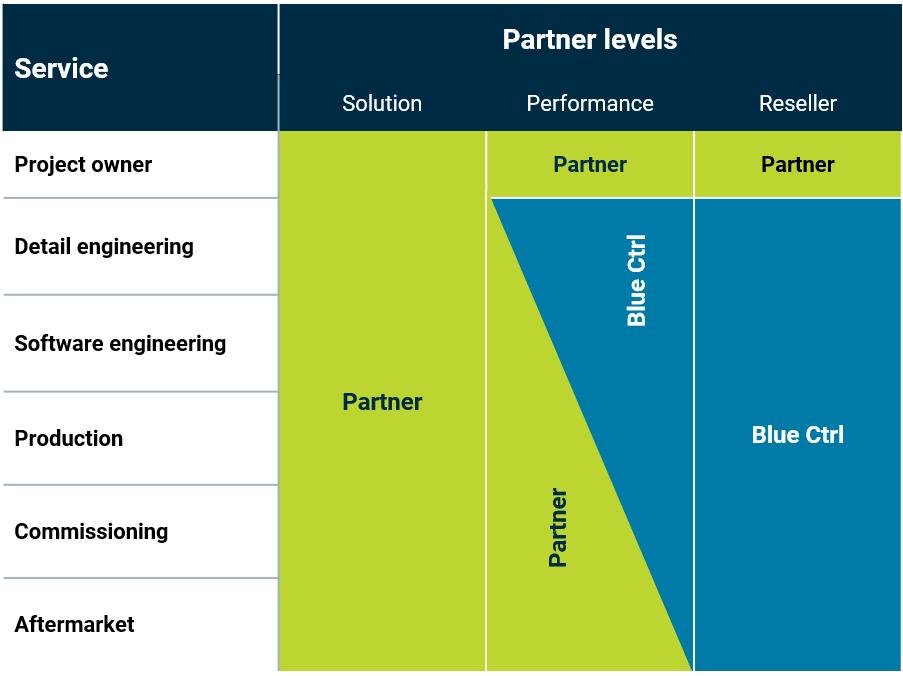 Blue CTRL become a partner and partnership level matrix