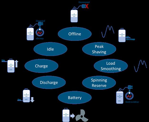Blue Energy Management System mode illustration