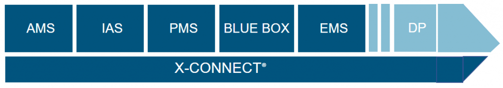 X-CONNECT® maritime automation platform and products
